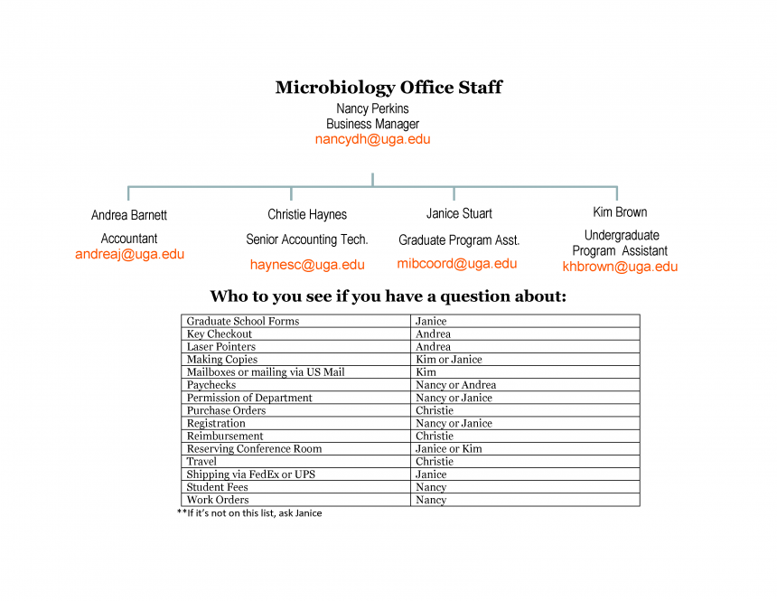 Microbiology Office Staff